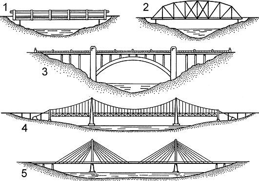 Resumindo: Em ordem de criação, 1 Ponte Pênsil (Suspensa) e (Com Cordas) e Ponte de Viga (Beam Bridge), 3 Ponte de Arco (Arch Bridge) (Gregos criaram e os Romanos levaram a Fama) , 2 Ponte de Treliças (Truss Bridge), 4 Ponte Suspensa (Suspension Bridge), 5 Ponte Estaiada (Cable-stayed Bridge) (usa menos cabo de aço que a Suspensa) , todas elas podem ser cobertas e ainda existem as pontes móveis.