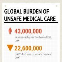 Infographic: Global burden of unsafe medical care