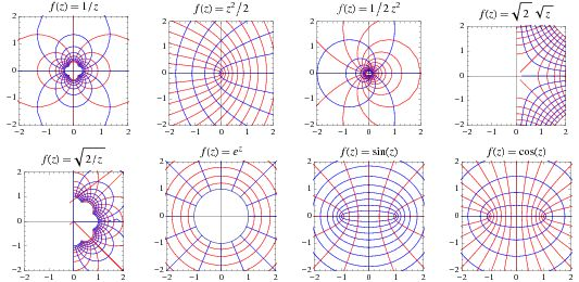 A conformal mapping, also called a conformal map, conformal transformation, angle-preserving transformation, or biholomorphic map, is a transformation w=f(z) that preserves local angles. An analytic function is conformal at any point where it has a nonzero derivative. Conversely, any conformal mapping of a complex variable which has continuous partial derivatives is analytic. Conformal mapping is extremely important in complex analysis, as well as in many areas of physics and engineering.