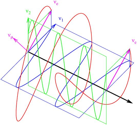Simplified graphical representation of neutrino oscillations in the two-flavor approximation