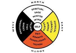 medicine wheel - Aboriginal Education