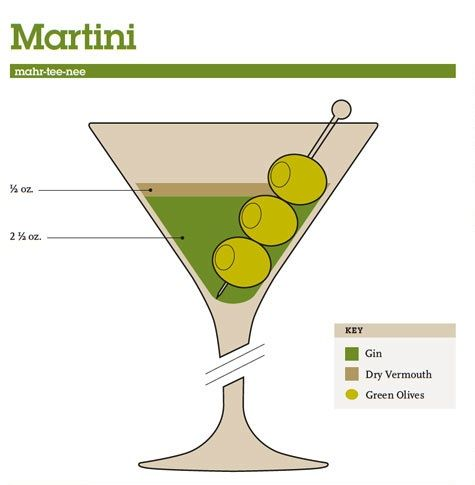 Mix Drink Cocktail Guide - Martini