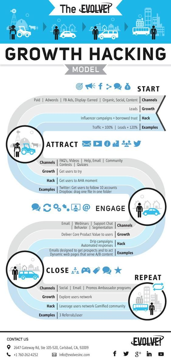 Live Lab - Web - Design - SEO: What is Growth Hacking - Infographic
