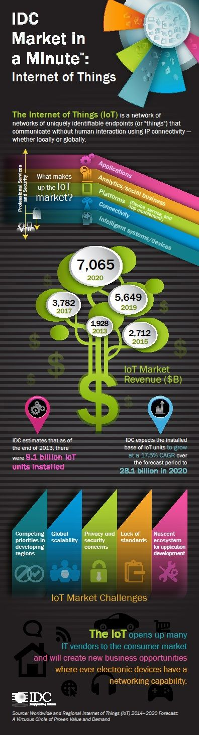 IDC: The Internet of Things Will Grow to $7.1T