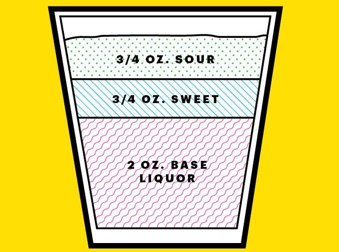 One easy formula, 9 cocktails.