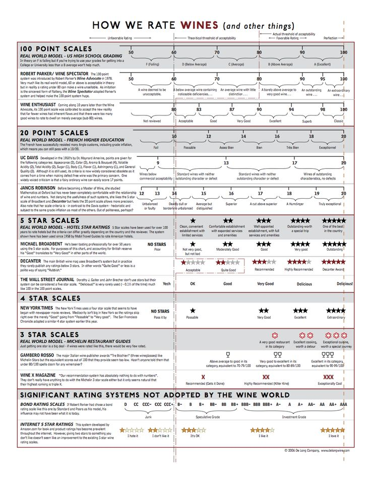 wine rating systems - how wines are rated
