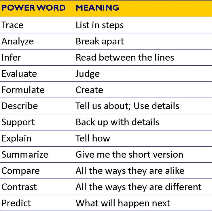 12 Powerful Words - Helping students understand the language in the standards!!