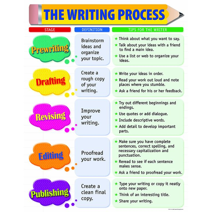 College essay writing steps for elementary