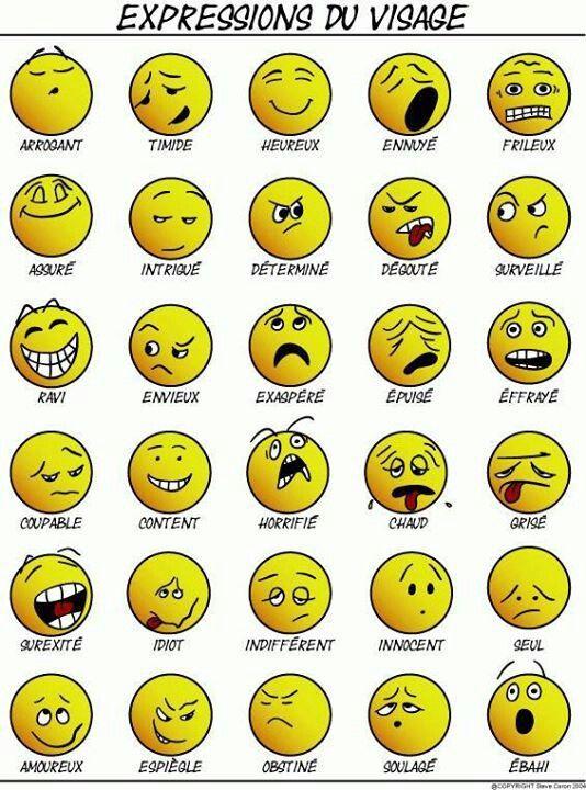 Expressions du visage