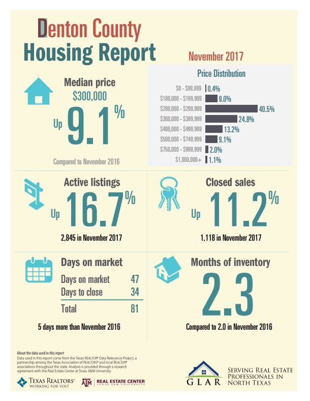 North Texas November Housing Numbers Are In Take A Look At The November Housing Numbers For Denton County Real Estate Marketing Fort Worth Real Estate Humor