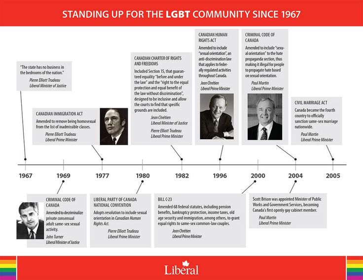 The Liberal Party of Canada: Standing up for the #LGBT community since 1967 | #Cdnpoli
