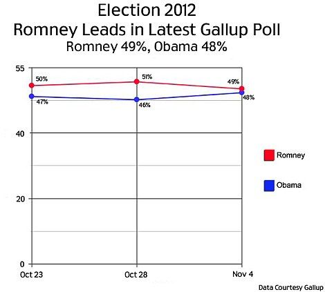 Mitt Romney's chances of winning presidential election were boosted today by two polls which gave him a slender lead over Barack Obama.  Polls by Gallup and Rasmussen both gave Mitt Romney 49% of the national vote, ahead of Barack Obama on 48%, flying in the face of other polls which had appeared to show the President in the driving seat over the weekend.