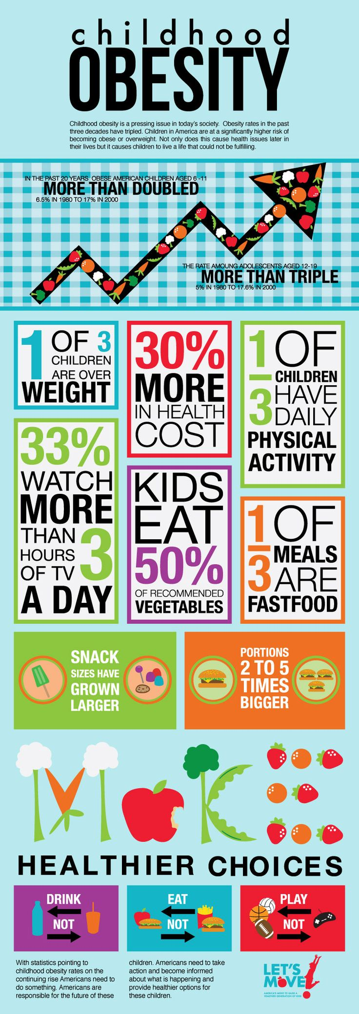 This graphic give us information about childhood obesity in America. It also give some tips so people can use to start eating healthier and feeling better with themselves.