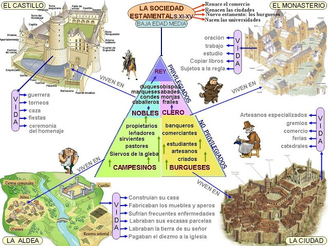 Del Feudalismo medieval a la sociedad Estamental