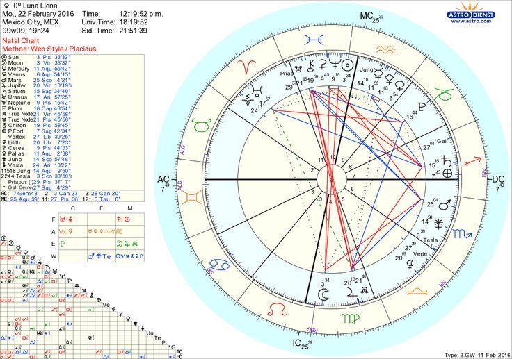 KIKKA: 2016 LUNA LLENA en Virgo 22 de febrero Sol en Piscis Astrología Horóscopo deutsche bank ESTULTICIA Auto-destruccion: LEY y FUGA: NEPTUNO