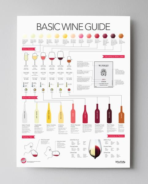 "- Description - Specifications 18"" x 24"" Poster Print Browse a comprehensive visual guide to all of the major types of wine. This poster will help you find and drink wines you'll love based on their s"