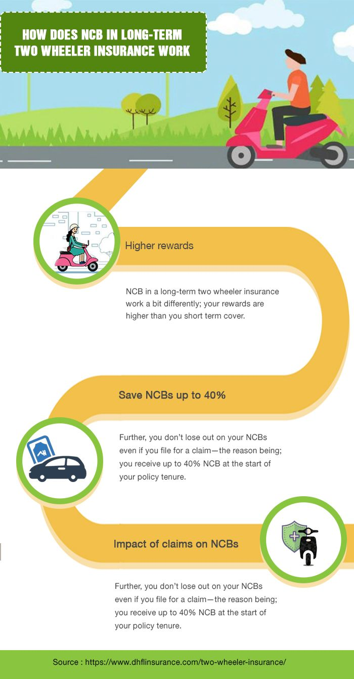 How Does Ncb In Long Term Two Wheeler Insurance Work Motorbike Insurance Compare Insurance Insurance