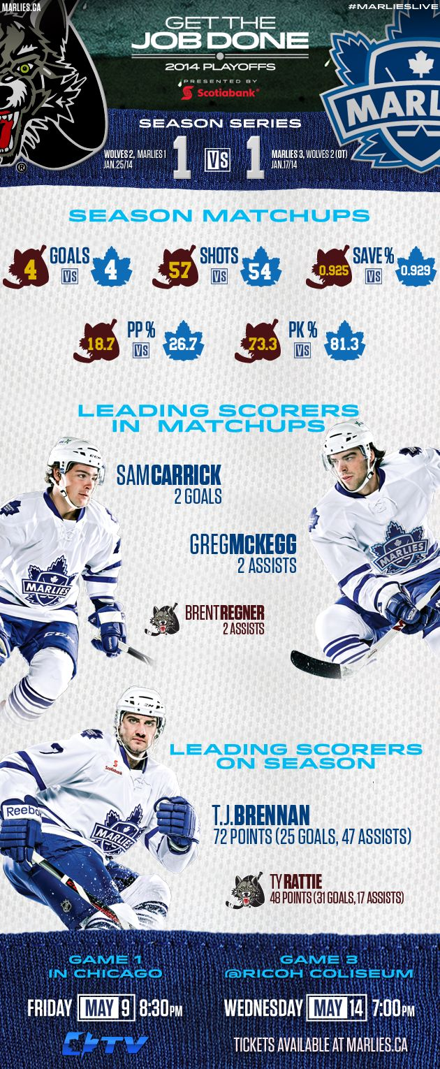 Round 2 Infographic: A preview of the series between the Marlies and Chicago Wolves.