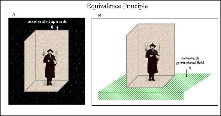Equivalence Principle