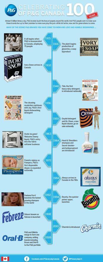 100-Years-Infographic
