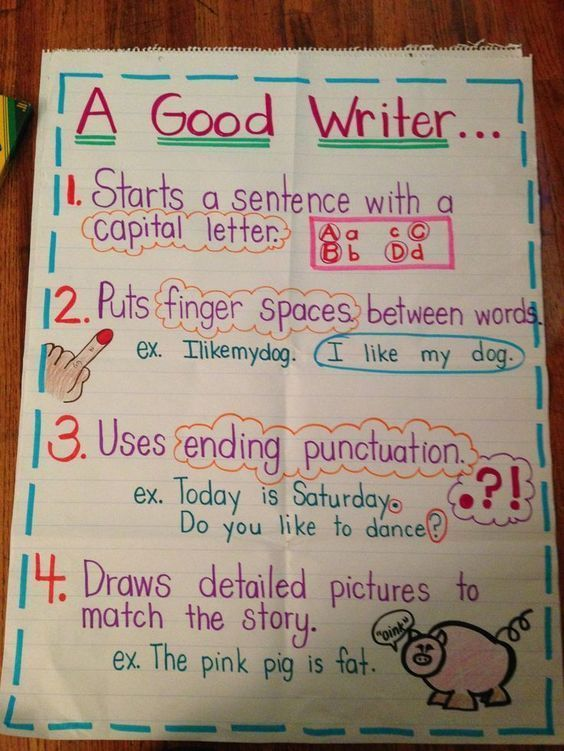 Good Writers Anchor Chart for Kindergarten and First Grade