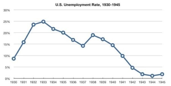 Unemployment 30s FDR: The Greatest President Ever?