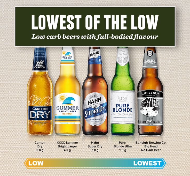 Low carb beer ratings