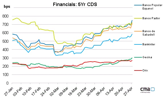 The latest credit rating dowgrade caused a widening of Spanish financial credit default swaps.(April 29th 2012)