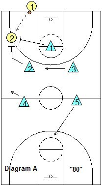 1-2-2 Full Court Press - Coach's Clipboard #Basketball Coaching