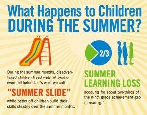 #SummerSlide Statistics