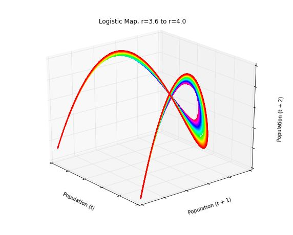 Animated 3-D plot of the logistic map's chaotic regime: time series data embedded in three dimensional state space