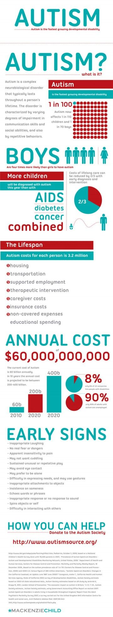 What Is Autism Infographic | Health Blog