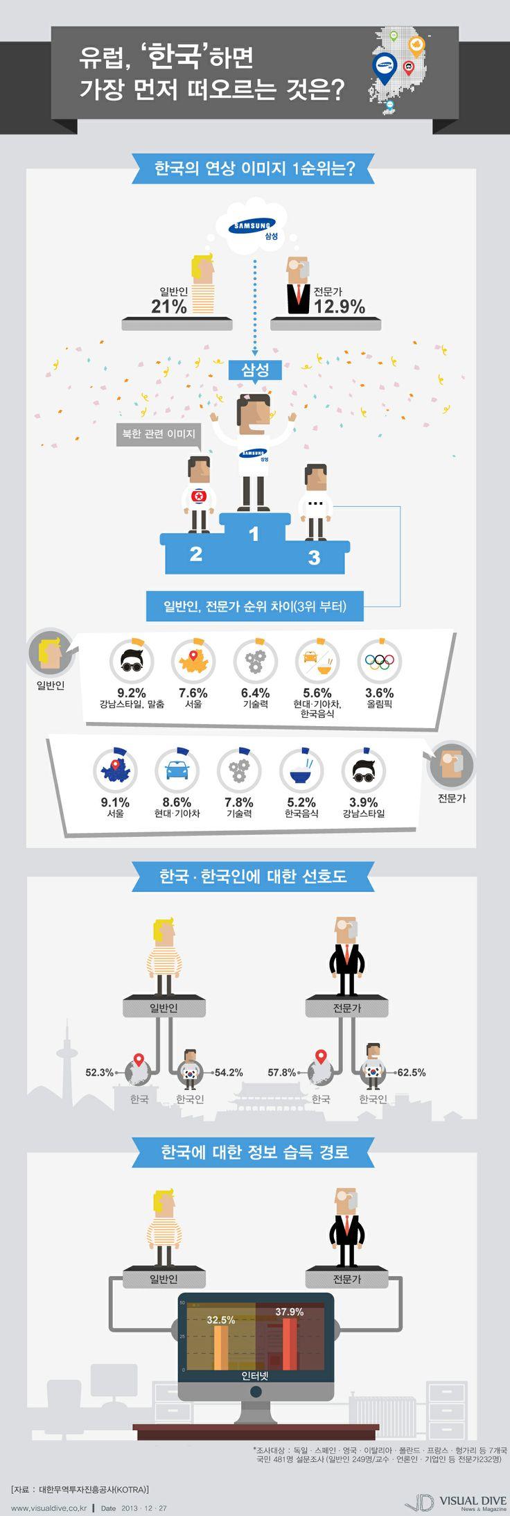 [Infographic] 유럽인들이 '한국'하면 가장 먼저 떠오르는 것에 관한 인포그래픽