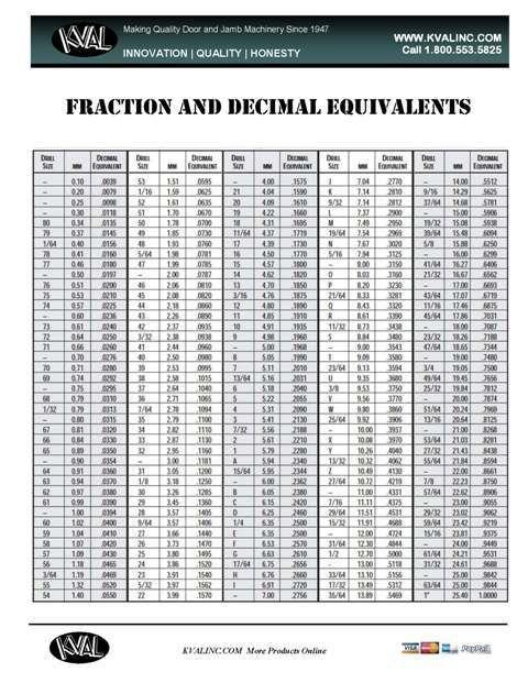 25+ ide terbaik Decimal conversion di Pinterest - decimal to fraction chart
