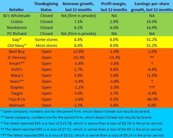 STORES OPENING ON THANKSGIVING Source: S&P Capital IQ, companies. Financial numbers are as of the lastest reporting date; EPS figures are diluted and exclude extra...