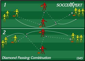 Soccer Drill Diagram: Diamond Passing Combination