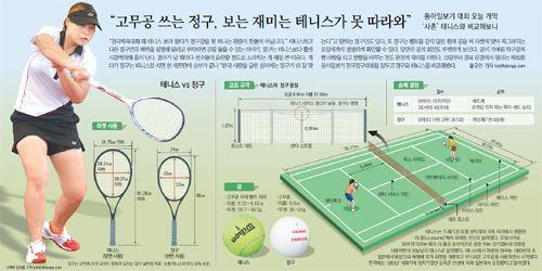 """""""전국체육대회 때 테니스 보러 왔다가 정구장을 못 떠나는 관중이 한둘이 아닙니다."""" 테니스하고 다른 정구만의 매력을 설명해 달라고 부탁하면 곧잘 들을 수 있는 이야기인데요. 정구와 테니스를 비교해봤습니다."""