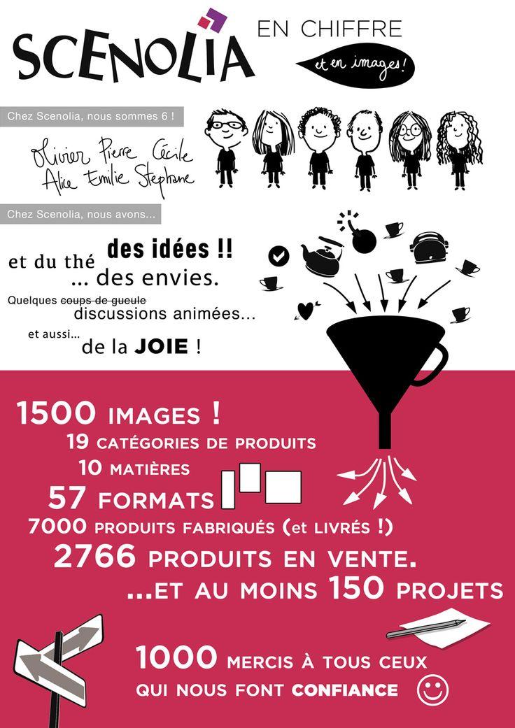 [Actu] Infographie : des chiffres et des… images - Scenolia @scenolia