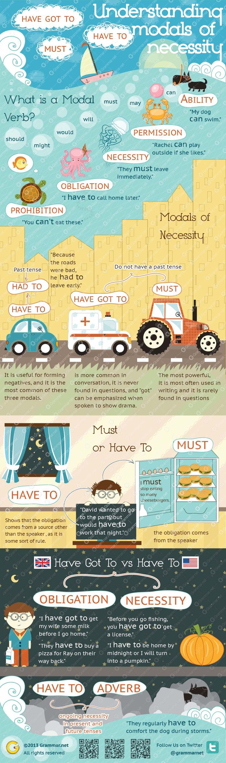 Use of Modal Verbs in English Grammar - MyEnglishTeacher.eu