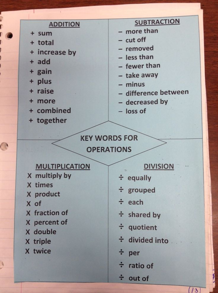 key words for operations--interactive notebook | Math ...