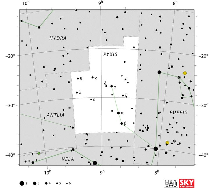 Pyxis constellation lies in the southern sky. It represents a mariner's compass. It was one of the constellations created by the French astronomer Nicolas Louis de Lacaille in the 18th century. Lacaille originally named the constellation Pyxis Nautica, but the name was later simplified to just Pyxis.