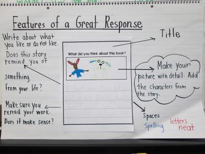 Reading Response Journal For Kindergarten - listen to reading response ...