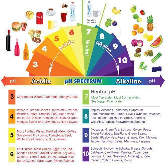 PH Acid Alkaline Spectrum Chart. Thanks @Mind Body Green.