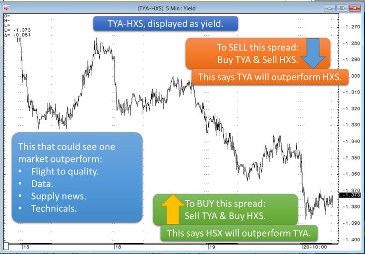 Displaying yields charts for US Tnote and SFE bond futures in CQG.
