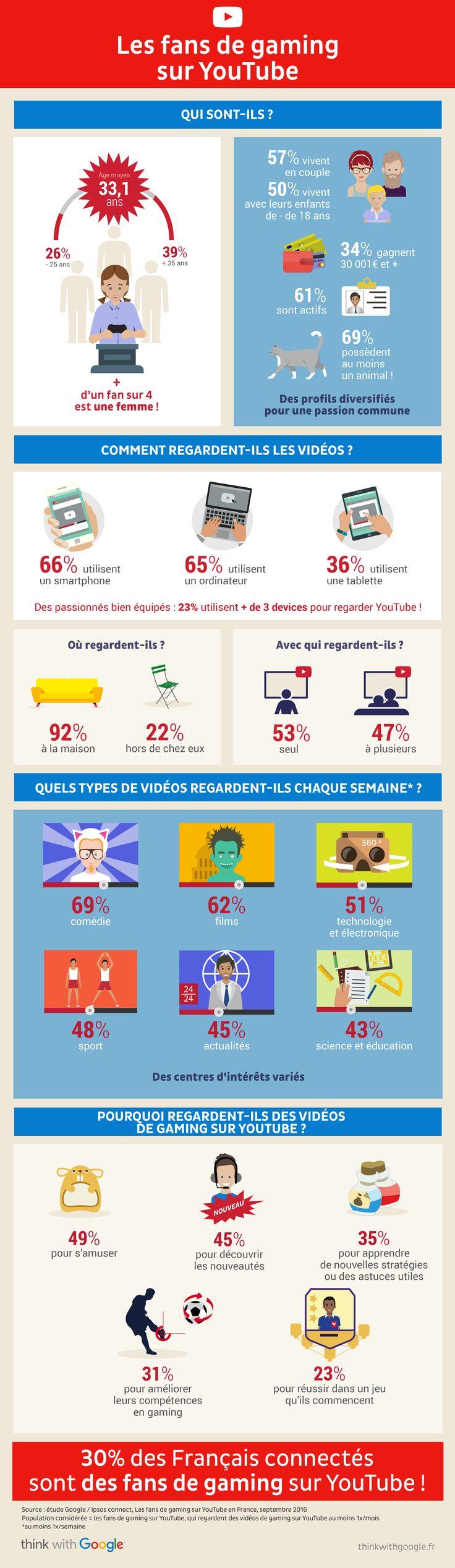 Infographie : Le profil des fans de gaming sur Youtube quantifié avec Ipsos | Offremedia