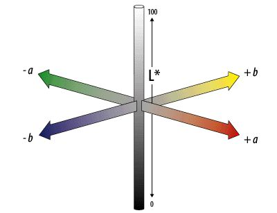 CIELAB - Color Models - Technical Guides