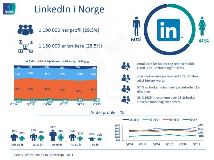 LINKEDIN // Profiler og bruksfrekvens – Ipsos tracker om sosiale medier | Ipsos MMI