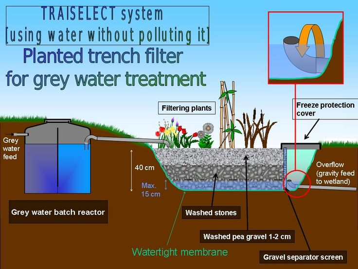 Best 25 Grey Water System Ideas On Pinterest Grey Water
