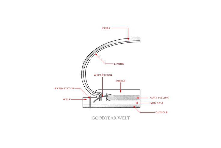 Goodyear Boot Welt