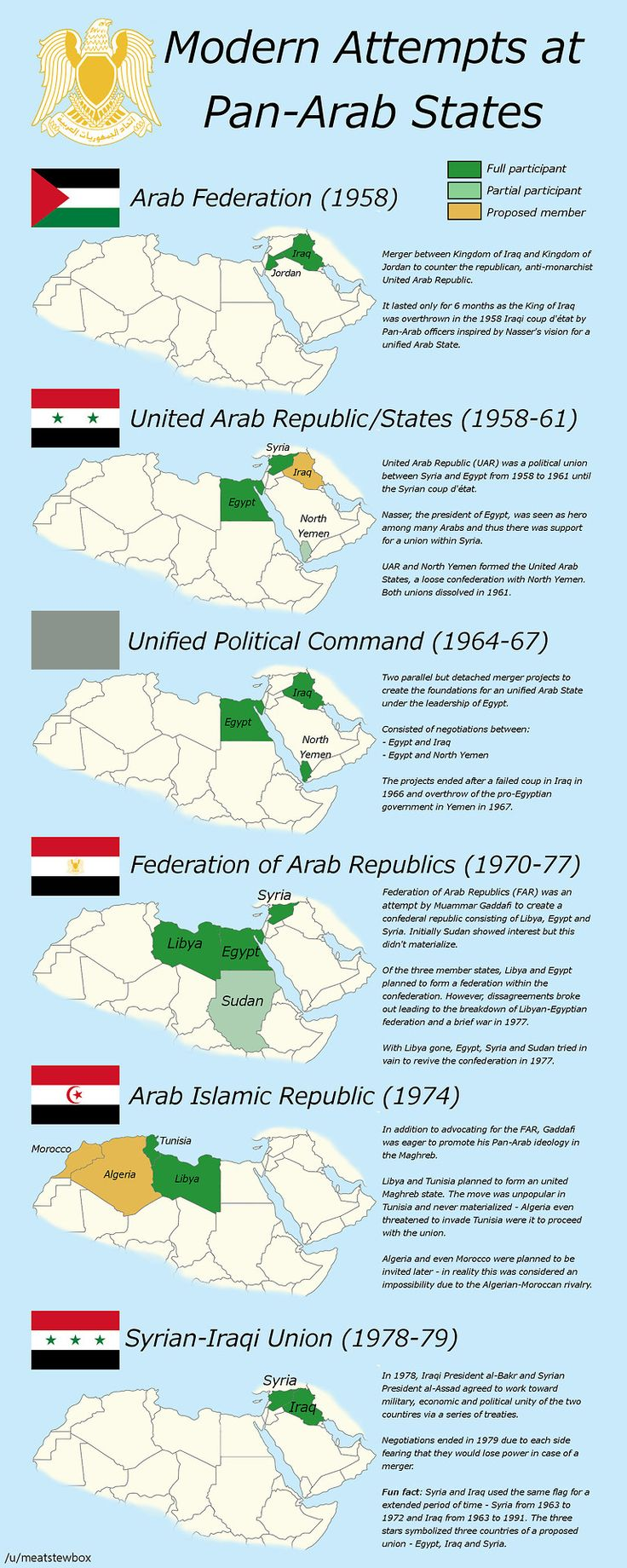 Modern attempts at Pan-Arab states.